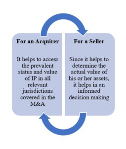 Considering Intellectual Property (IP) Due Diligence in M&A