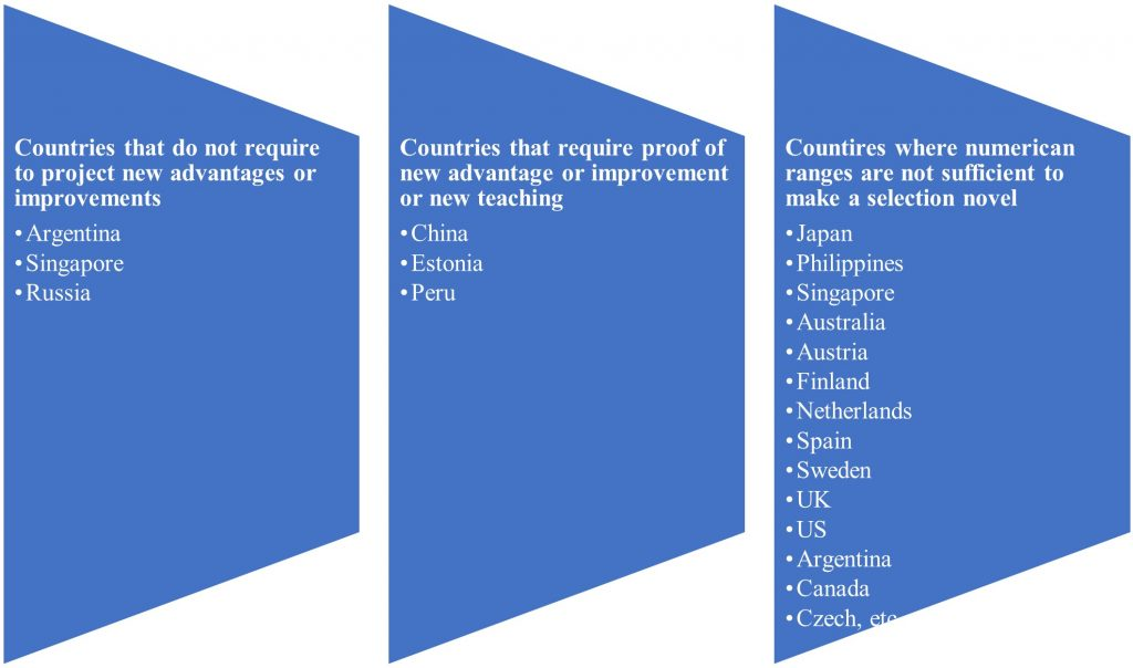 Novelty Requirements in Different Jurisdictions